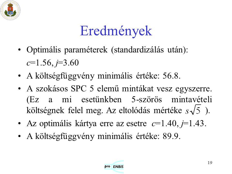 Eredmények Optimális paraméterek (standardizálás után): c=1.56, j=3.60