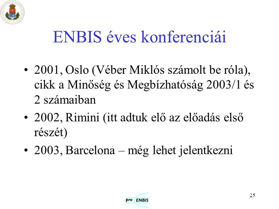 ENBIS éves konferenciái