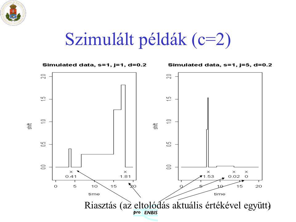 Szimulált példák (c=2) Riasztás (az eltolódás aktuális értékével együtt)