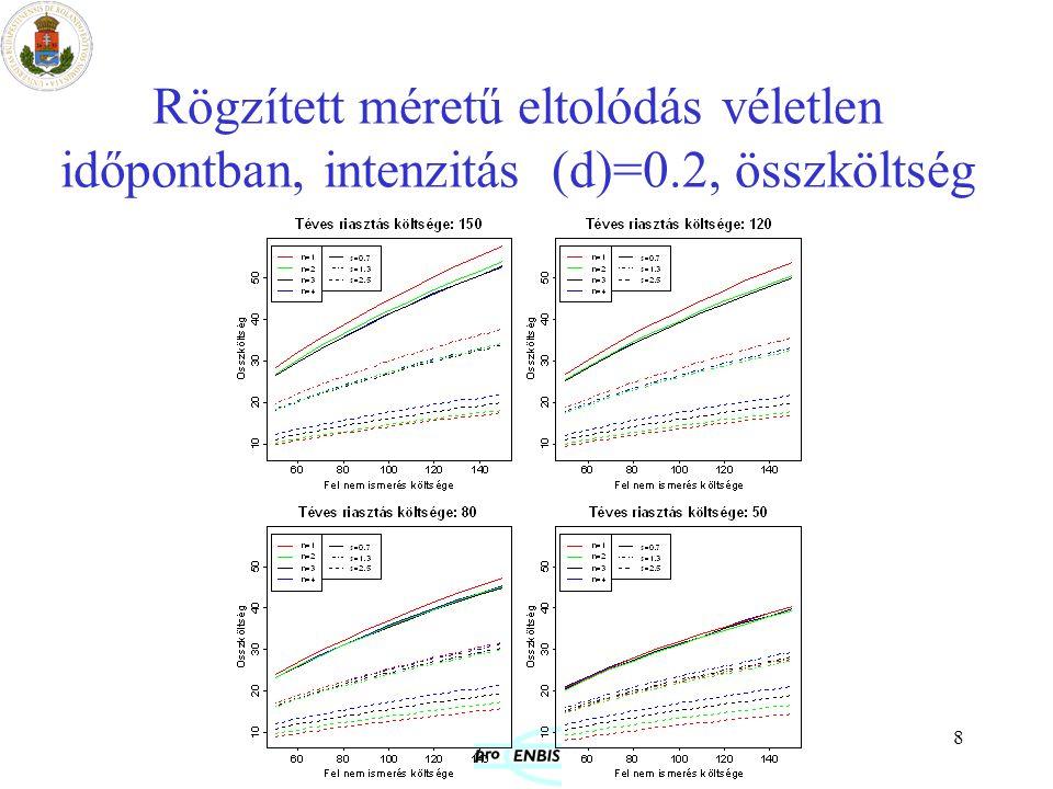 Rögzített méretű eltolódás véletlen időpontban, intenzitás (d)=0