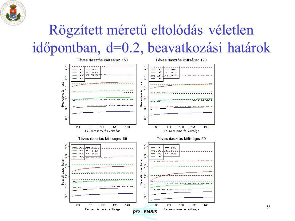 Rögzített méretű eltolódás véletlen időpontban, d=0