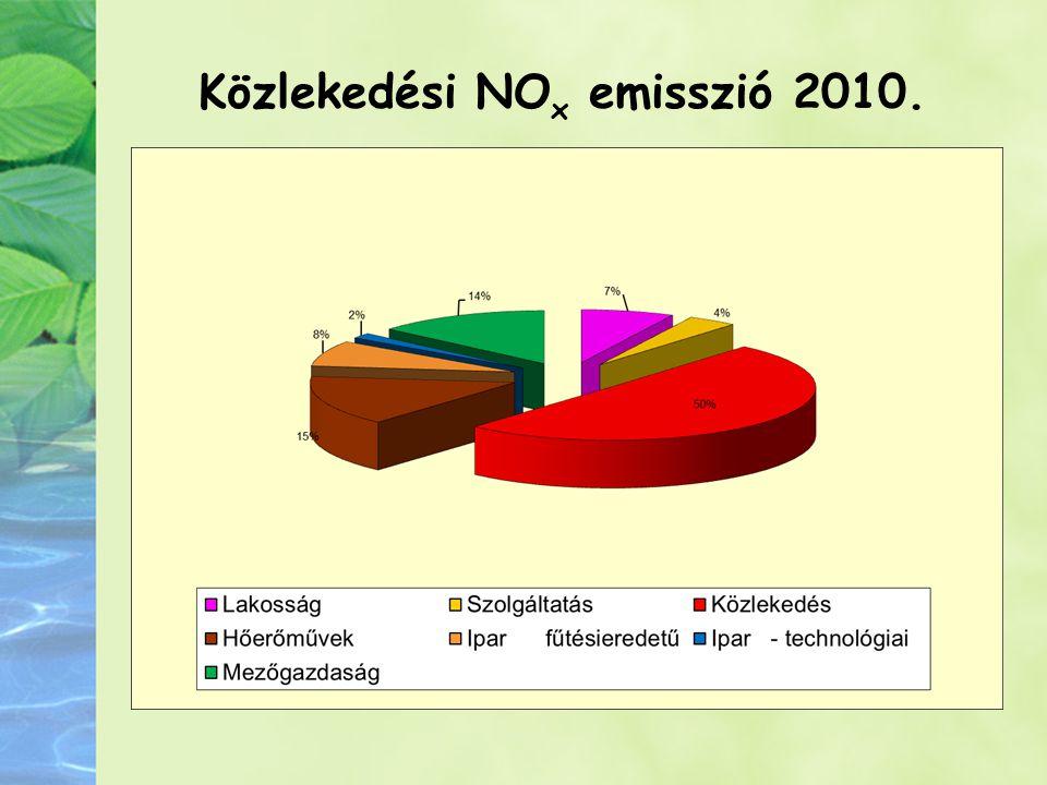 Közlekedési NOx emisszió 2010.