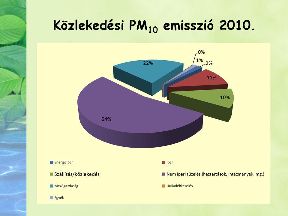 Közlekedési PM10 emisszió 2010.