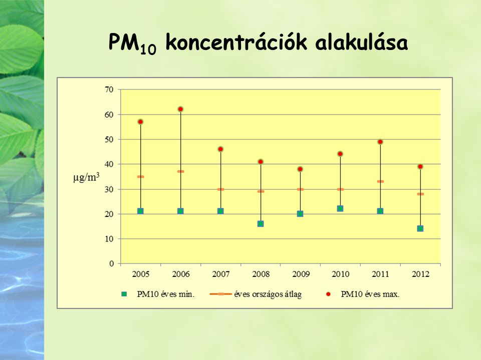 PM10 koncentrációk alakulása