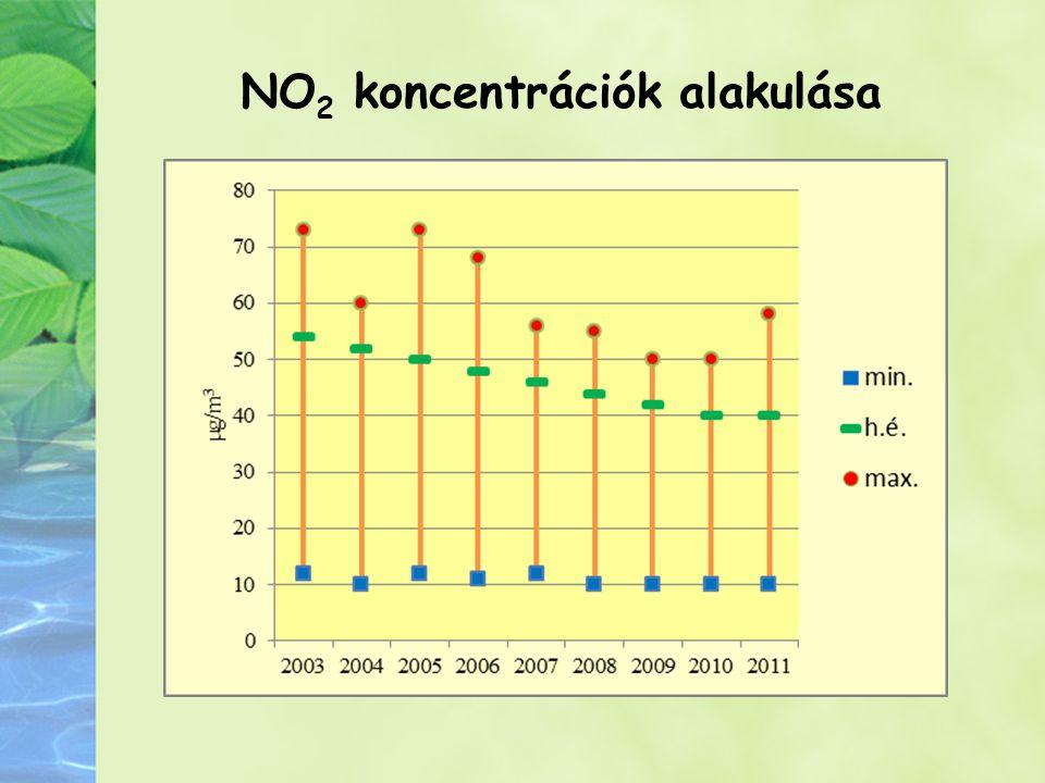 NO2 koncentrációk alakulása