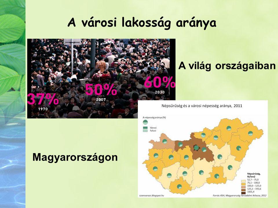 A városi lakosság aránya