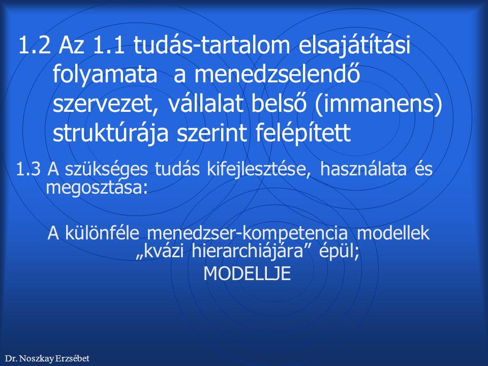 1.2 Az 1.1 tudás-tartalom elsajátítási folyamata a menedzselendő szervezet, vállalat belső (immanens) struktúrája szerint felépített