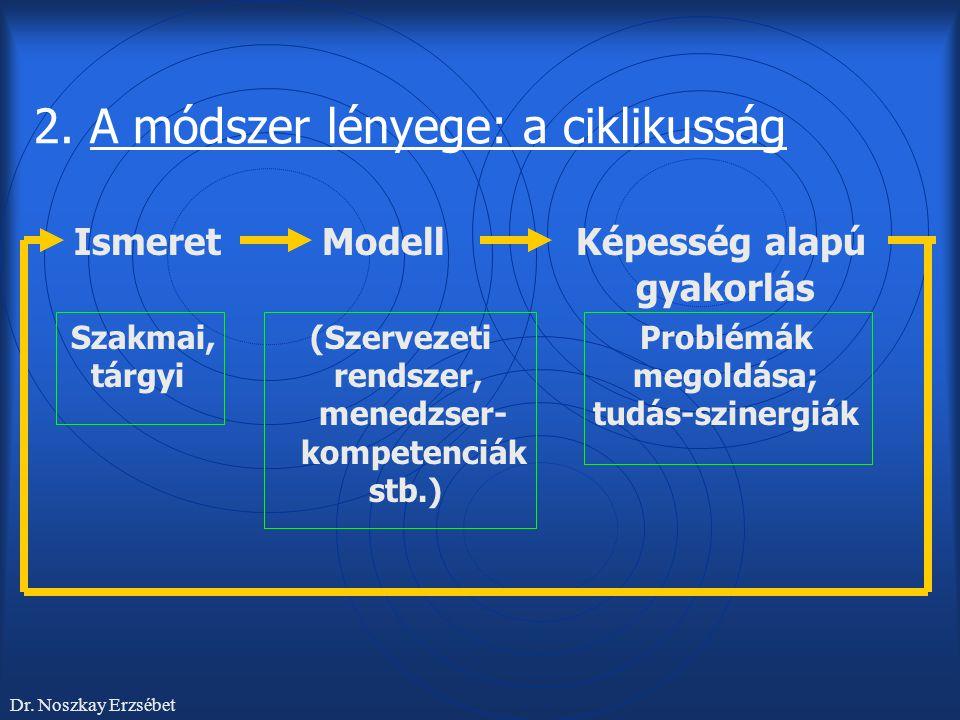 2. A módszer lényege: a ciklikusság