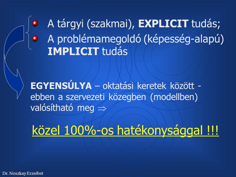 A tárgyi (szakmai), EXPLICIT tudás;