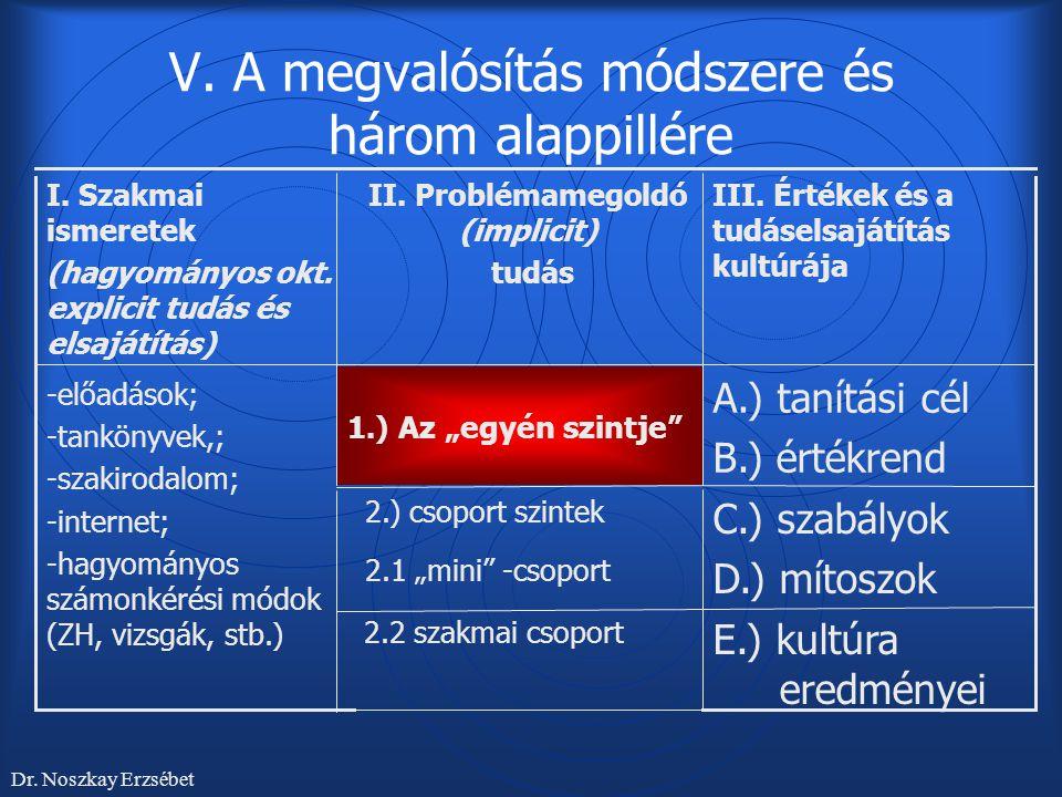 V. A megvalósítás módszere és három alappillére