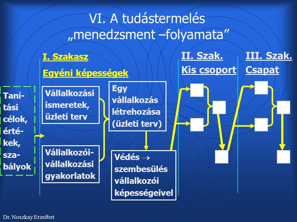 """VI. A tudástermelés """"menedzsment –folyamata"""