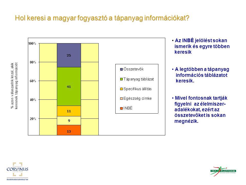 Hol keresi a magyar fogyasztó a tápanyag információkat