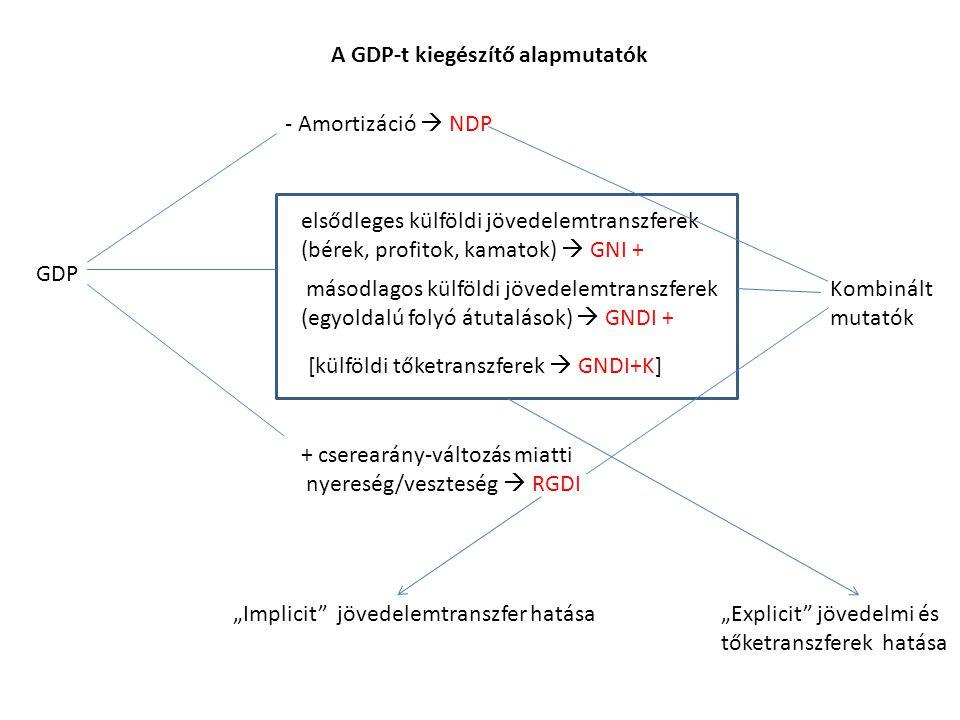 A GDP-t kiegészítő alapmutatók