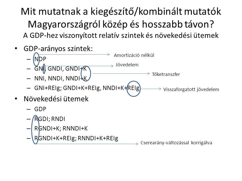 Mit mutatnak a kiegészítő/kombinált mutatók Magyarországról közép és hosszabb távon A GDP-hez viszonyított relatív szintek és növekedési ütemek