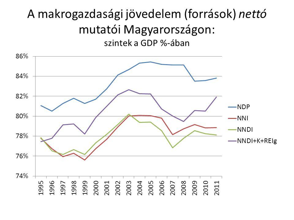 A makrogazdasági jövedelem (források) nettó mutatói Magyarországon: szintek a GDP %-ában