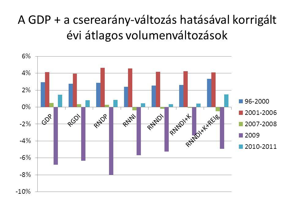 A GDP + a cserearány-változás hatásával korrigált évi átlagos volumenváltozások