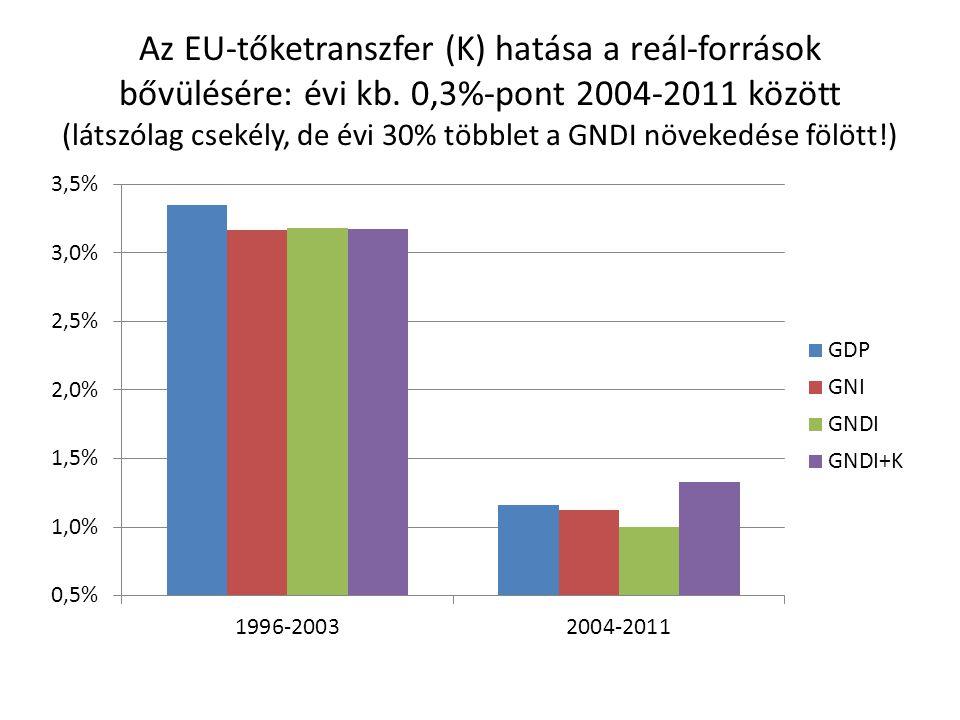 Az EU-tőketranszfer (K) hatása a reál-források bővülésére: évi kb