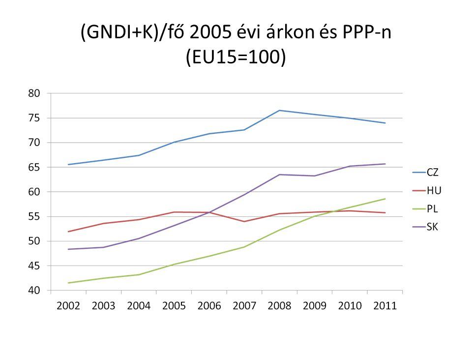 (GNDI+K)/fő 2005 évi árkon és PPP-n (EU15=100)