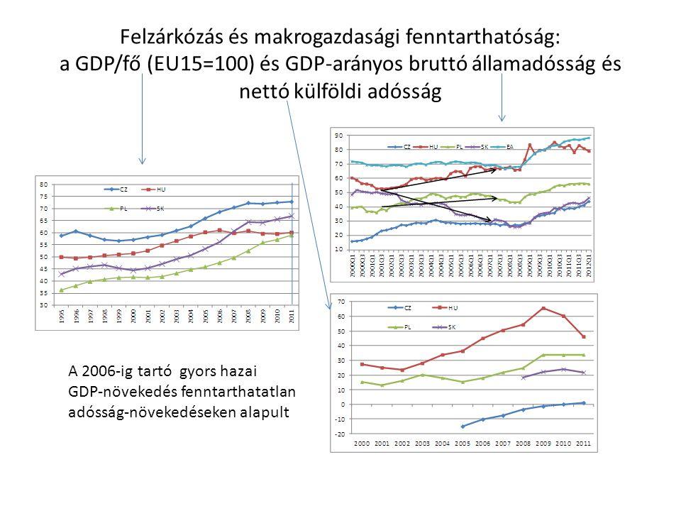 Felzárkózás és makrogazdasági fenntarthatóság: a GDP/fő (EU15=100) és GDP-arányos bruttó államadósság és nettó külföldi adósság