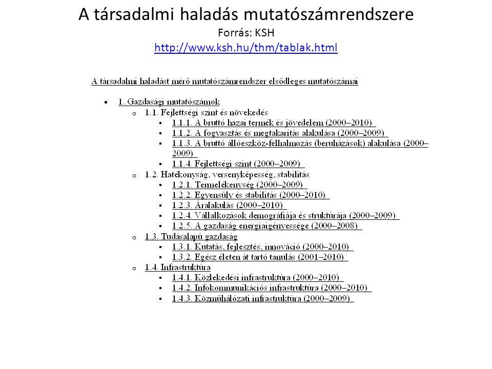 A társadalmi haladás mutatószámrendszere Forrás: KSH http://www. ksh