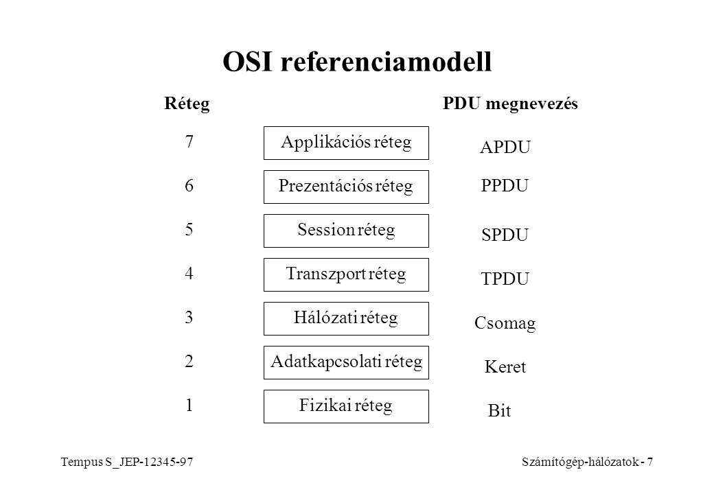 OSI referenciamodell Réteg PDU megnevezés 7 Applikációs réteg APDU 6