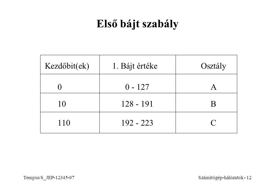 Első bájt szabály Kezdőbit(ek) 1. Bájt értéke Osztály 0 - 127 A 10