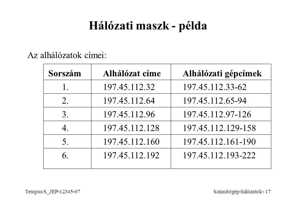 Hálózati maszk - példa Az alhálózatok címei: Sorszám Alhálózat címe