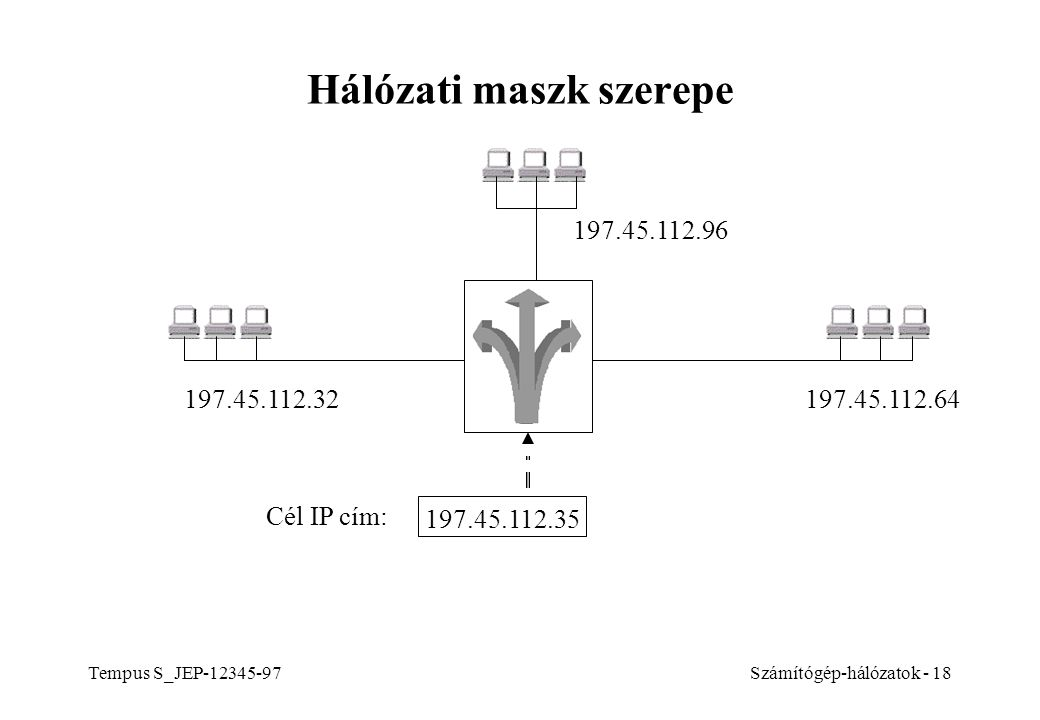 Hálózati maszk szerepe