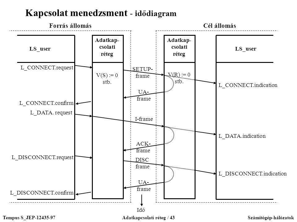 Kapcsolat menedzsment - idődiagram
