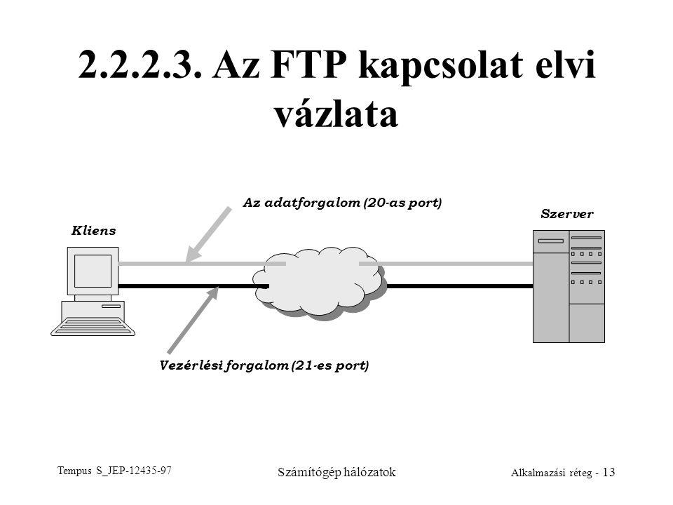2.2.2.3. Az FTP kapcsolat elvi vázlata