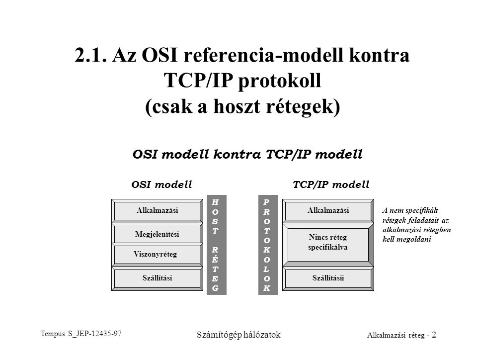 OSI modell kontra TCP/IP modell Nincs réteg specifikálva