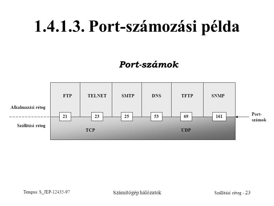 1.4.1.3. Port-számozási példa Port-számok Számítógép hálózatok 21 23