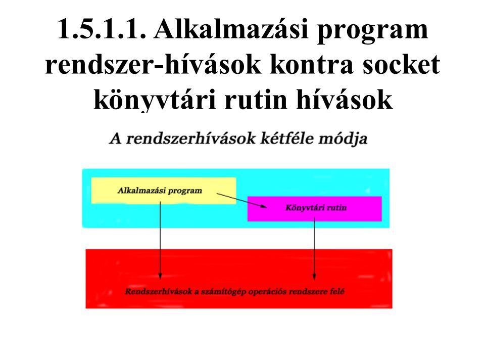 1.5.1.1. Alkalmazási program rendszer-hívások kontra socket könyvtári rutin hívások