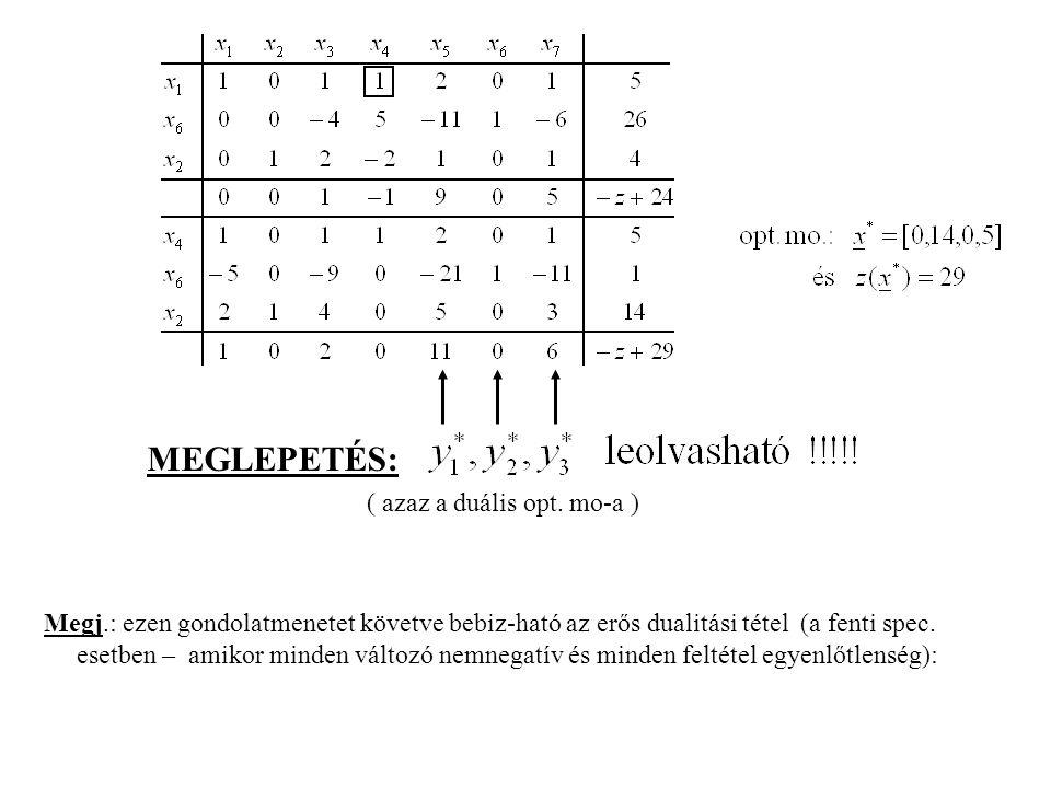 MEGLEPETÉS: ( azaz a duális opt. mo-a )