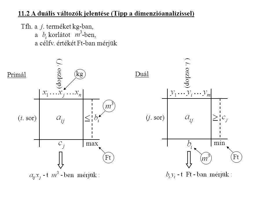 11.2 A duális változók jelentése (Tipp a dimenzióanalízissel)