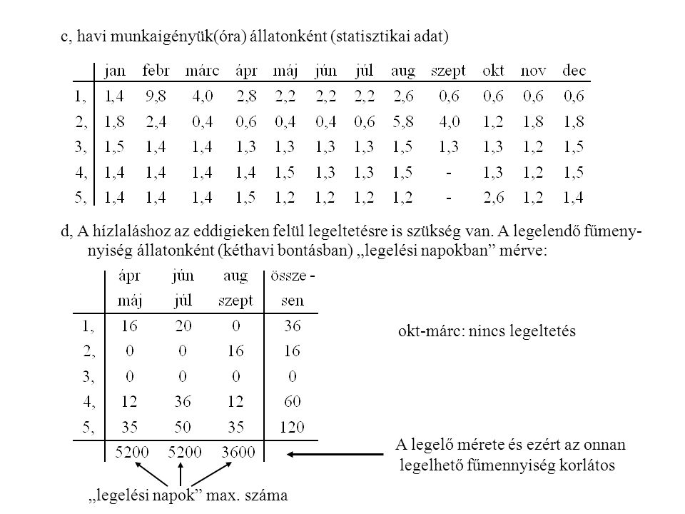 c, havi munkaigényük(óra) állatonként (statisztikai adat)