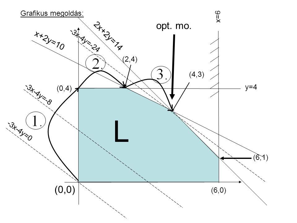 L opt. mo. (0,0) 2x+2y=14 x+2y=10 Grafikus megoldás: x=6 -3x-4y=-24
