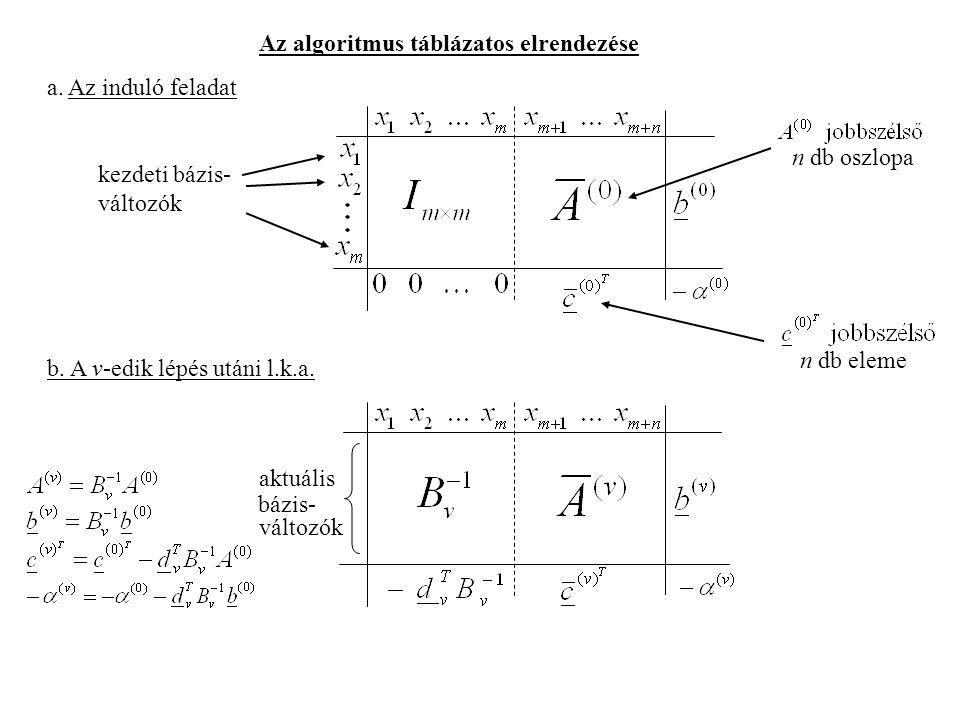 Az algoritmus táblázatos elrendezése
