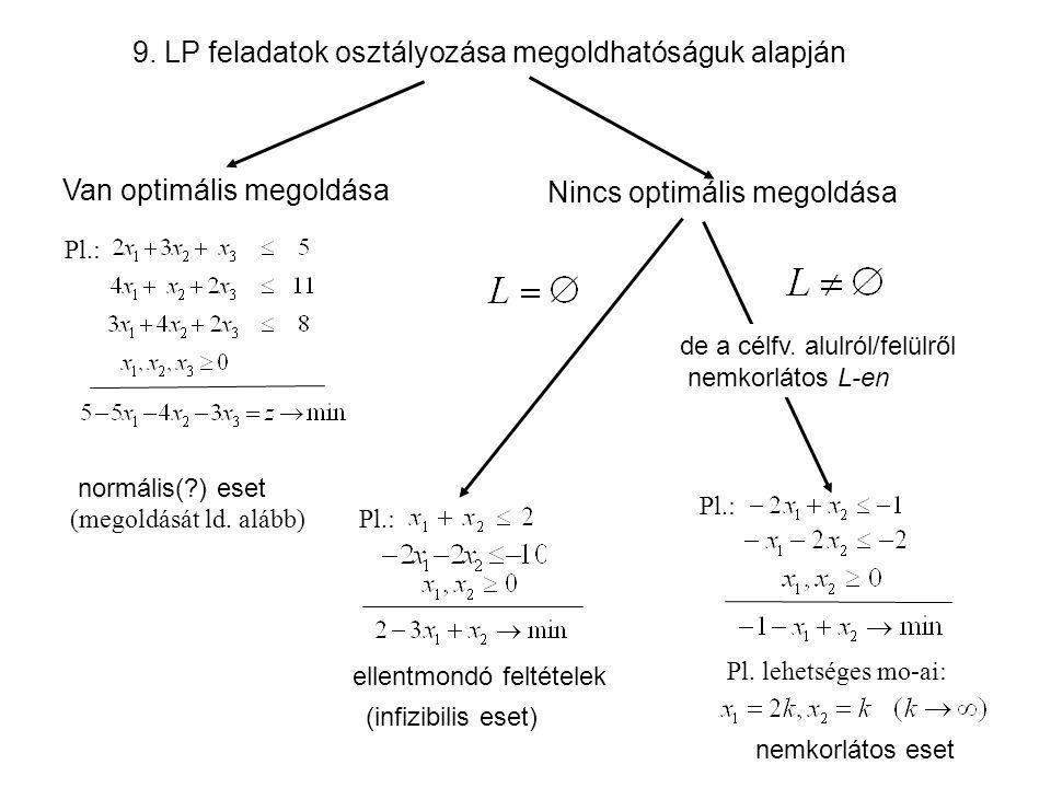 9. LP feladatok osztályozása megoldhatóságuk alapján