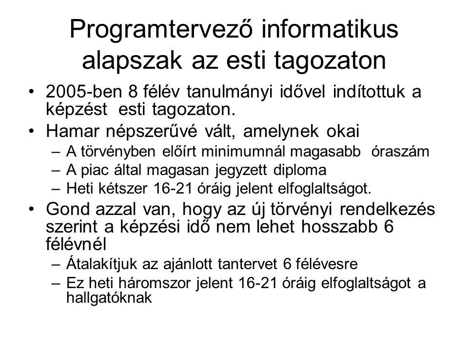 Programtervező informatikus alapszak az esti tagozaton