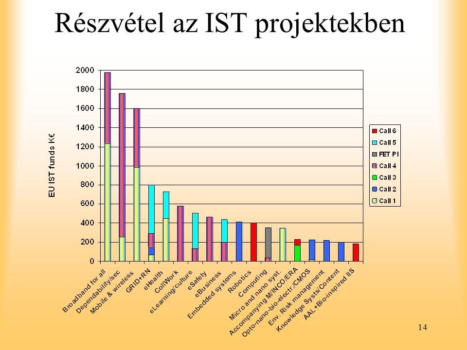 Részvétel az IST projektekben
