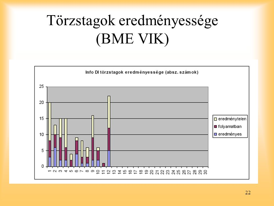 Törzstagok eredményessége (BME VIK)