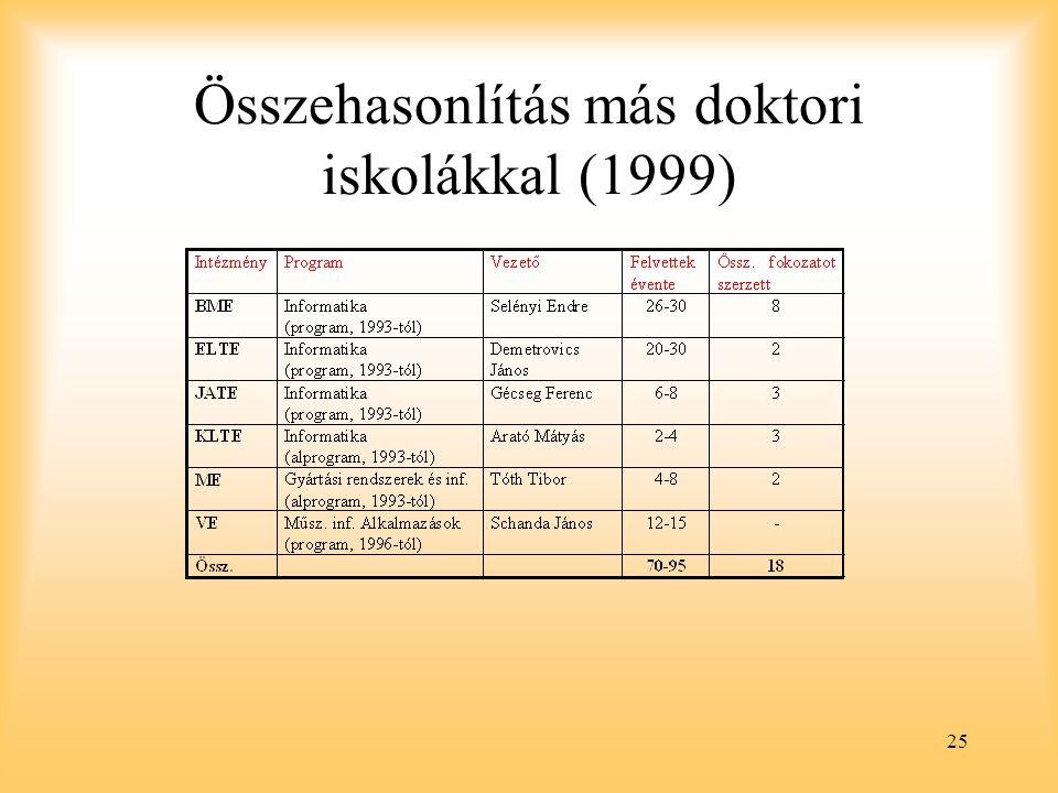Összehasonlítás más doktori iskolákkal (1999)