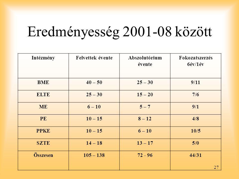 Eredményesség 2001-08 között