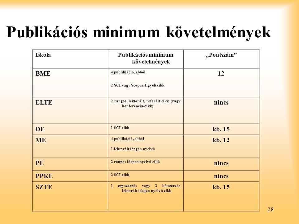 Publikációs minimum követelmények