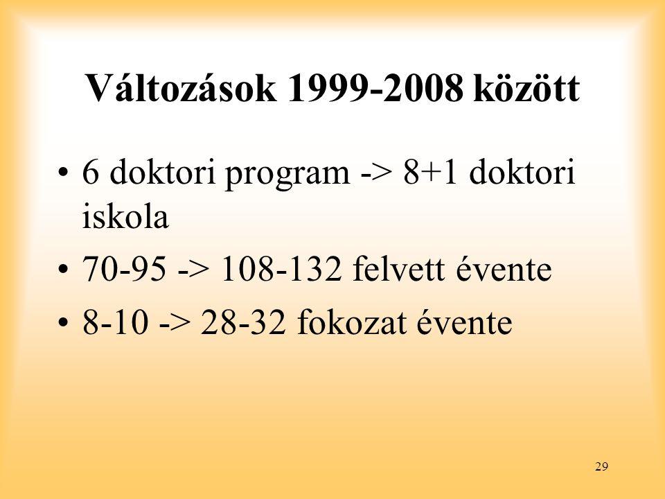 Változások 1999-2008 között 6 doktori program -> 8+1 doktori iskola