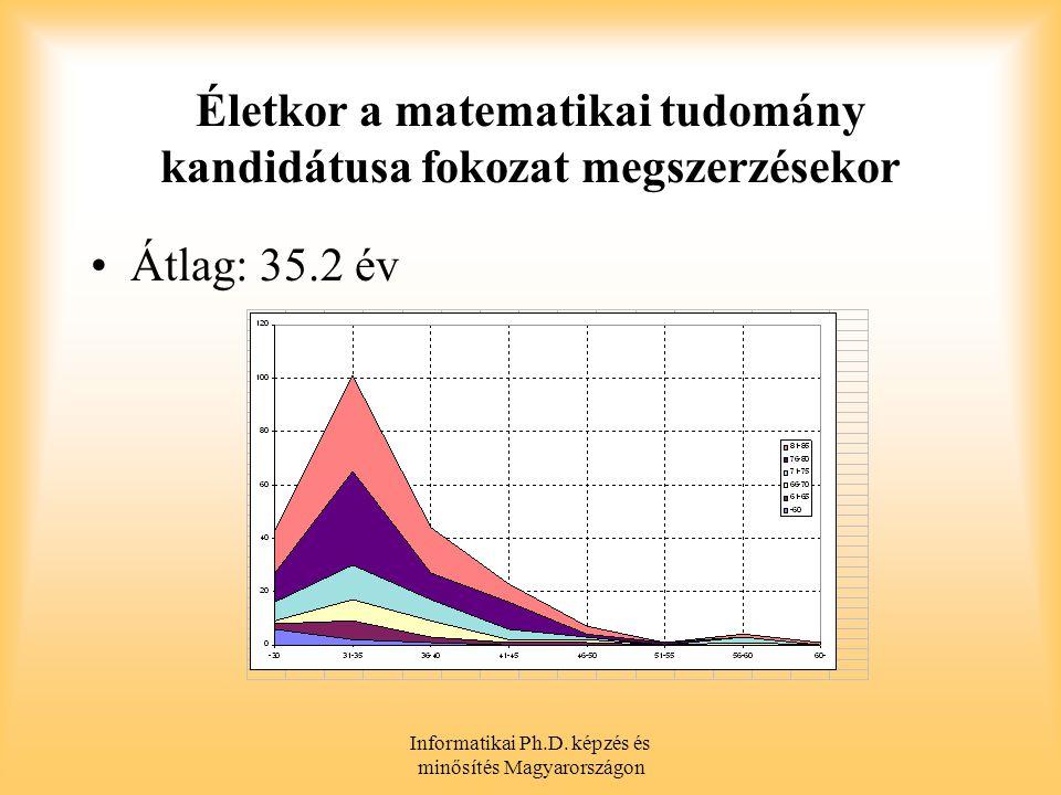 Életkor a matematikai tudomány kandidátusa fokozat megszerzésekor