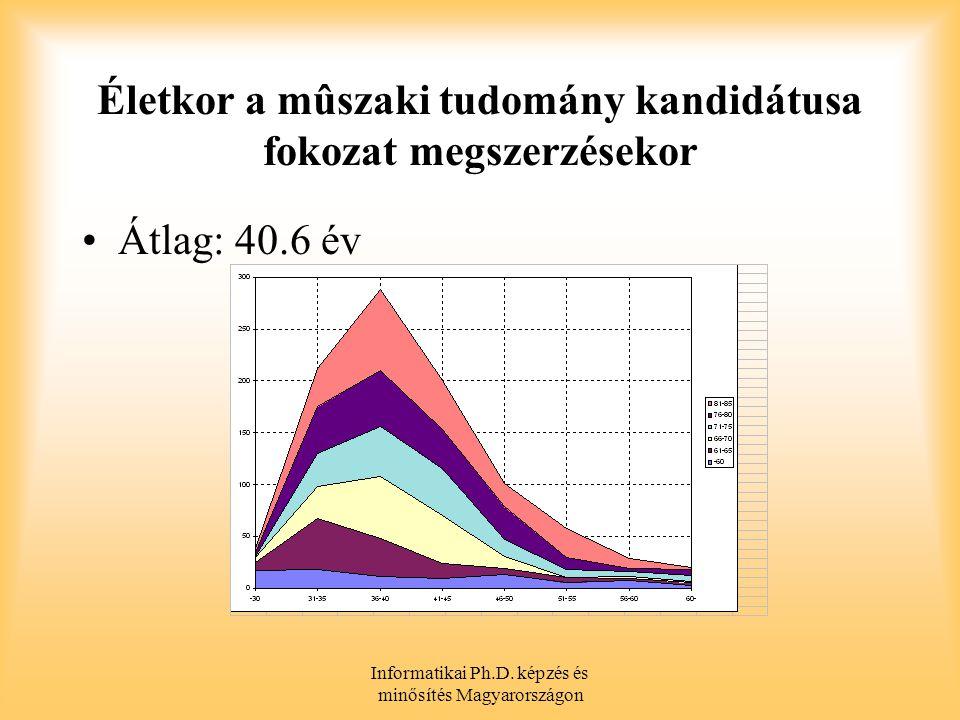 Életkor a mûszaki tudomány kandidátusa fokozat megszerzésekor