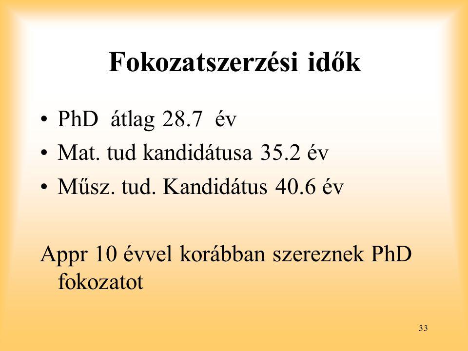 Fokozatszerzési idők PhD átlag 28.7 év Mat. tud kandidátusa 35.2 év