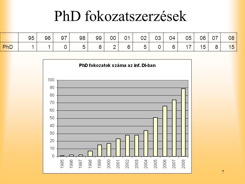 PhD fokozatszerzések 95 96 97 98 99 00 01 02 03 04 05 06 07 08 PhD 1 5